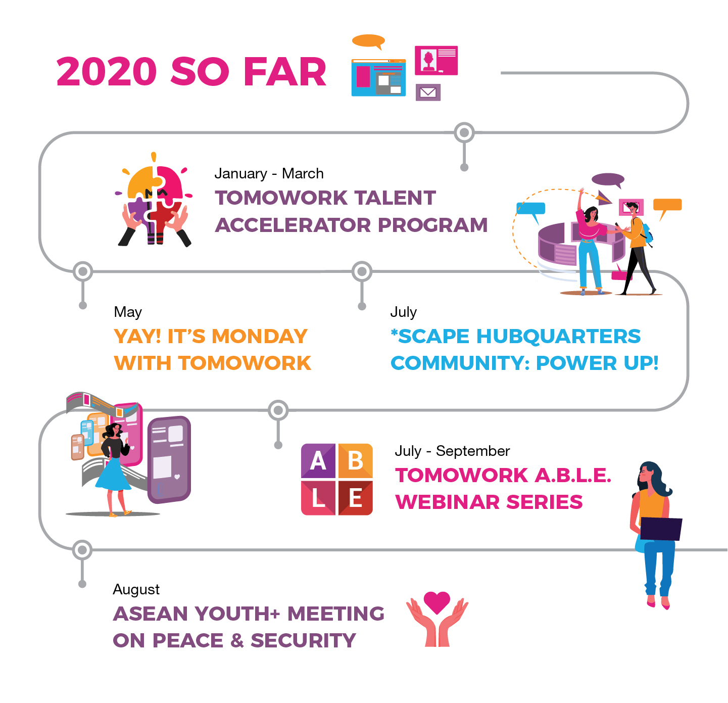 Image with text that says 'Our 2020 so far' in pink Shows a timeline of the work done up to September January - March: TomoWork Talent Accelerator Program (in purple) May: YAY! It's Monday with TomoWork (in orange) July: *SCAPE HubQuarter Community Power Up! (in blue) July - September: TomoWork A.B.L.E Webinar Series (in pink) August: ASEAN Youth+ Meeting on Peace & Security (in purple)